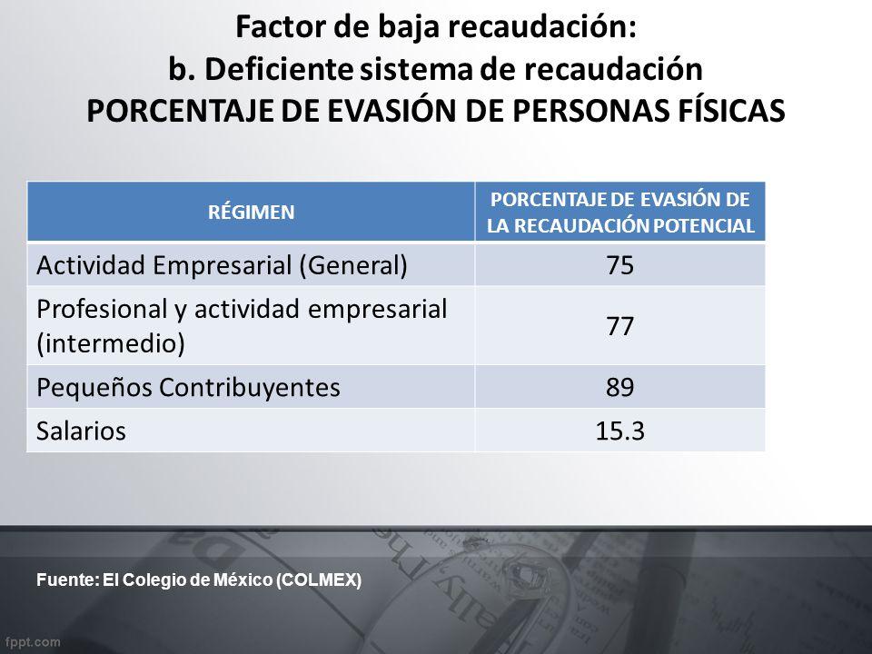 Factor de baja recaudación: b.