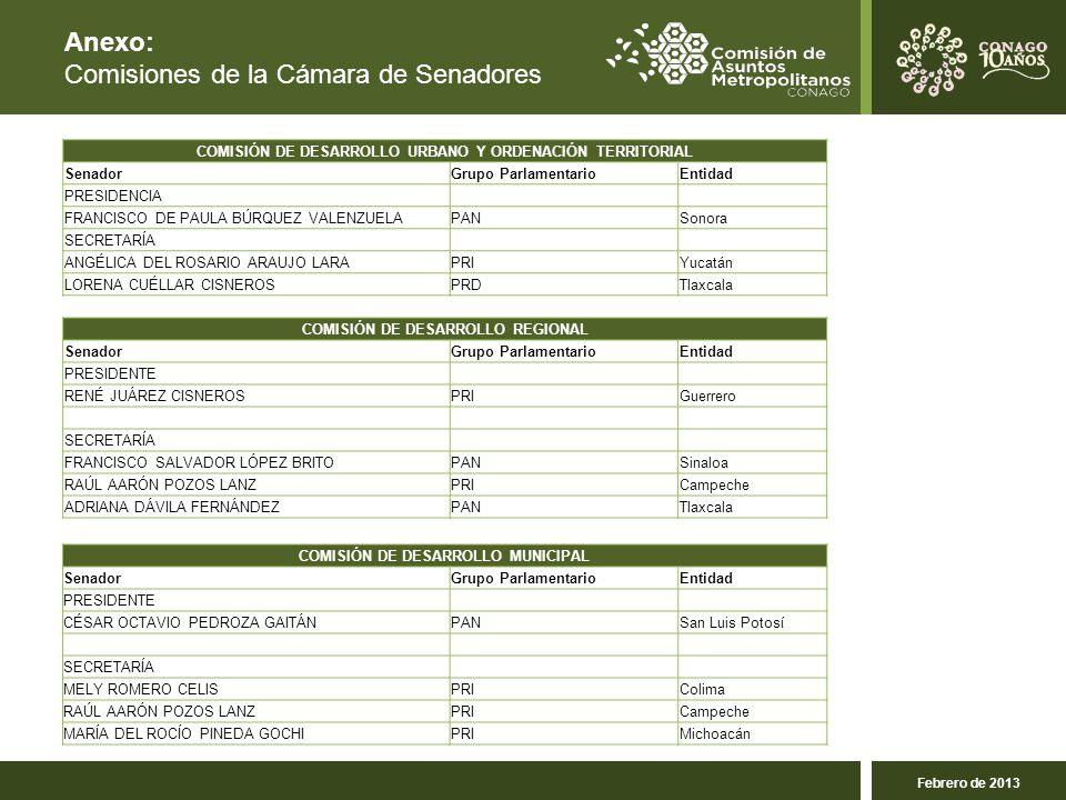 Anexo: Comisiones de la Cámara de Senadores Febrero de 2013 COMISIÓN DE DESARROLLO URBANO Y ORDENACIÓN TERRITORIAL SenadorGrupo ParlamentarioEntidad PRESIDENCIA FRANCISCO DE PAULA BÚRQUEZ VALENZUELAPANSonora SECRETARÍA ANGÉLICA DEL ROSARIO ARAUJO LARAPRIYucatán LORENA CUÉLLAR CISNEROSPRDTlaxcala COMISIÓN DE DESARROLLO REGIONAL SenadorGrupo ParlamentarioEntidad PRESIDENTE RENÉ JUÁREZ CISNEROSPRIGuerrero SECRETARÍA FRANCISCO SALVADOR LÓPEZ BRITOPANSinaloa RAÚL AARÓN POZOS LANZPRICampeche ADRIANA DÁVILA FERNÁNDEZPANTlaxcala COMISIÓN DE DESARROLLO MUNICIPAL SenadorGrupo ParlamentarioEntidad PRESIDENTE CÉSAR OCTAVIO PEDROZA GAITÁNPANSan Luis Potosí SECRETARÍA MELY ROMERO CELISPRIColima RAÚL AARÓN POZOS LANZPRICampeche MARÍA DEL ROCÍO PINEDA GOCHIPRIMichoacán