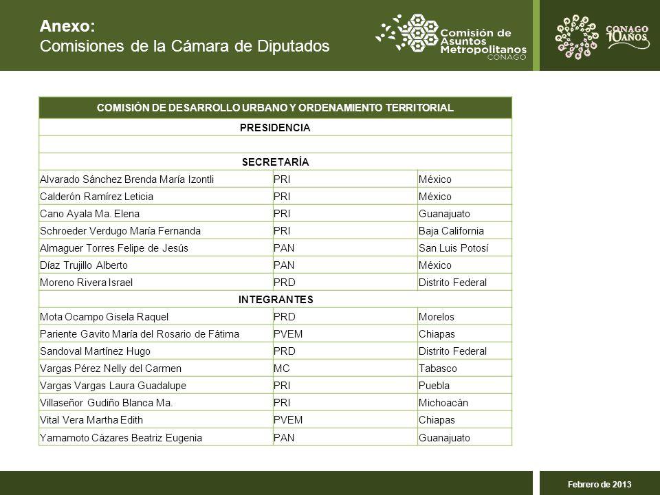 Anexo: Comisiones de la Cámara de Diputados COMISIÓN DE DESARROLLO URBANO Y ORDENAMIENTO TERRITORIAL PRESIDENCIA SECRETARÍA Alvarado Sánchez Brenda María IzontliPRIMéxico Calderón Ramírez LeticiaPRIMéxico Cano Ayala Ma.