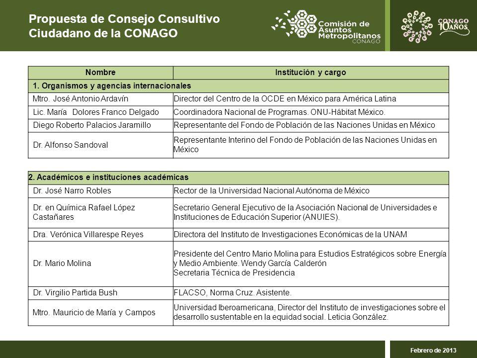 Propuesta de Consejo Consultivo Ciudadano de la CONAGO Febrero de 2013 NombreInstitución y cargo 1.