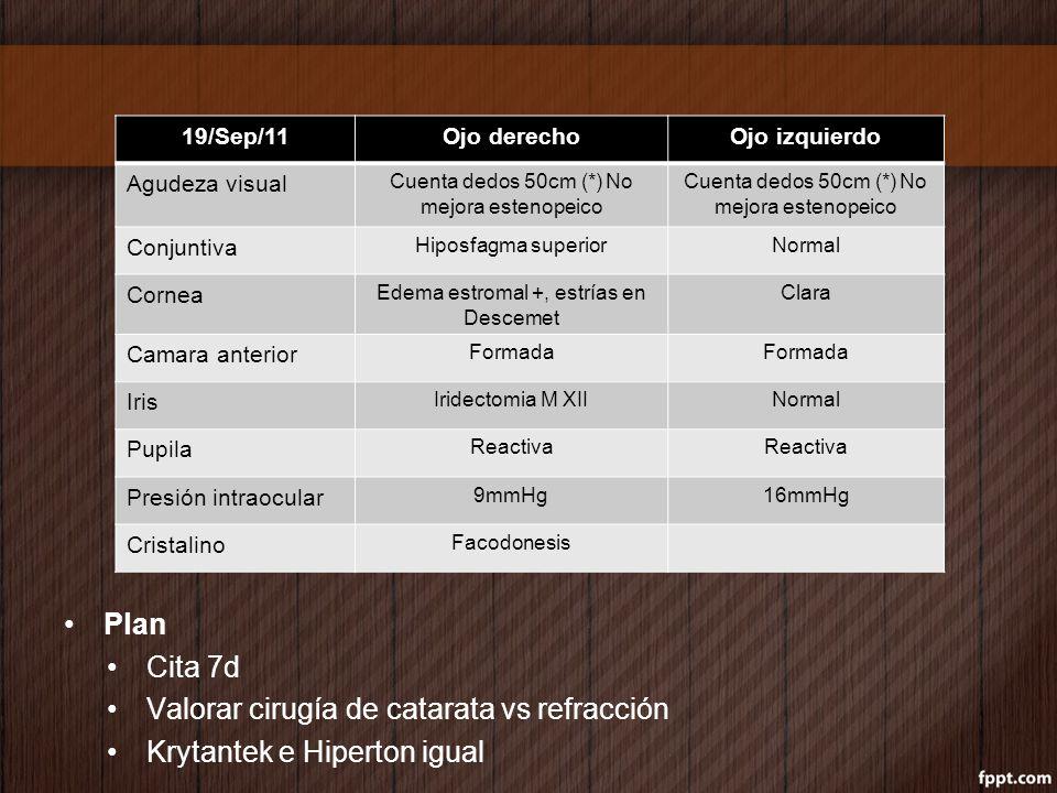 Plan Cita 7d Valorar cirugía de catarata vs refracción Krytantek e Hiperton igual 19/Sep/11Ojo derechoOjo izquierdo Agudeza visual Cuenta dedos 50cm (
