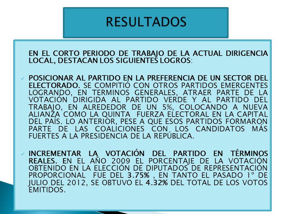 VOTACIÓN OBTENIDA EN 2012: 4,093 DIFERENCIA DE VOTACIÓN PORCENTUAL CON RESPECTO AL 2009: +.20% ESTRUCTURA ELECTORAL: 74% PROP.