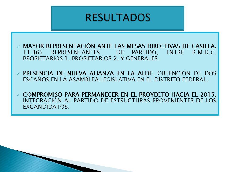 ELECCION DEL AÑO PARTIDO VERDE PARTIDO CONVERGENCIA/ MOVIMIENTO CIUDADANO PARTIDO DEL TRABAJO PARTIDO NUEVA ALIANZA 2009276,35972,802314,344114,290 %9.09%2.39%10.34%3.76% 2012164,075136,914218,903169,172 %3.98%3.32%5.30%4.32% DIFERENCIA-5.11%+.91%-5.04%+.56%