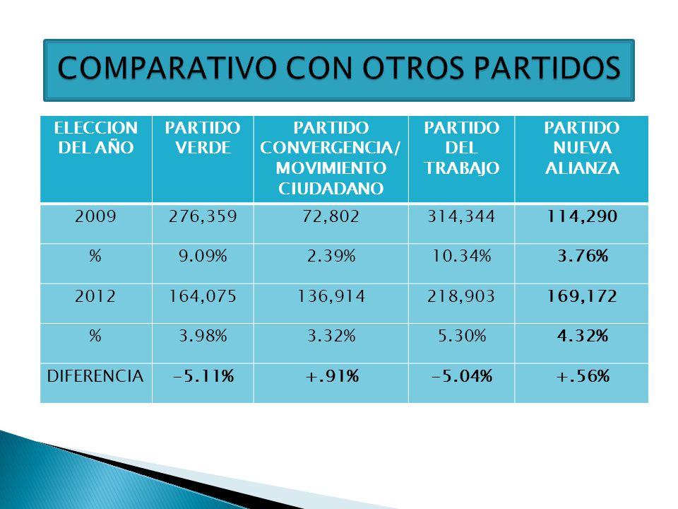 RESULTADO ELECTORAL DEL PARTIDO NUEVA ALIANZA PARA DIPUTADOS EN LAS ELECCIONES DEL AÑO 2006, 2009, Y 2012 VOTACION 2006: 323,130 VOTACION 2009: 114,290 VOTACION 2012: 169,172 PARA EL 2012 HAY INCREMENTO DEL +.56 % EN LA VOTACIÓN, CON RESPECTO A LA MISMA ELECCIÓN DEL AÑO 2009.