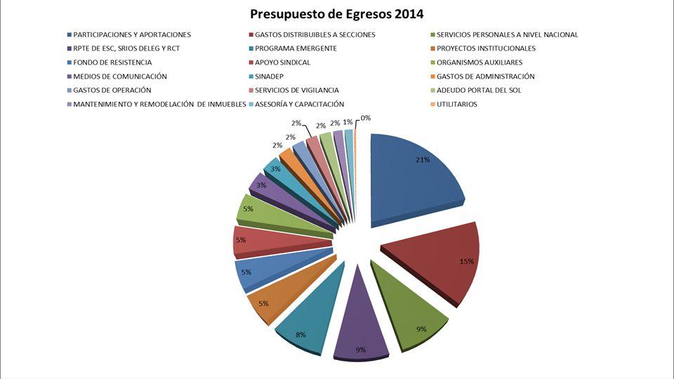 313.3 MDP Colegiado Nacional de Administración y Finanzas | www.snte.org.mx Presupuesto de Egresos 2014 Artículo 22.