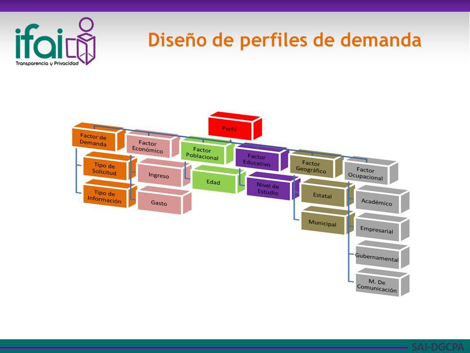 SAI-DGCPA Diseño de perfiles de demanda