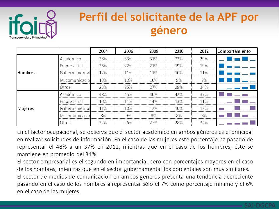 SAI-DGCPA Perfil del solicitante de la APF por género En el factor ocupacional, se observa que el sector académico en ambos géneros es el principal en realizar solicitudes de información.