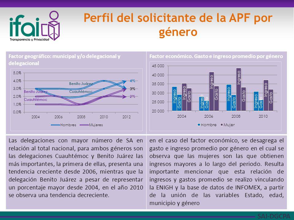 SAI-DGCPA Factor geográfico: municipal y/o delegacional y delegacional Factor económico.