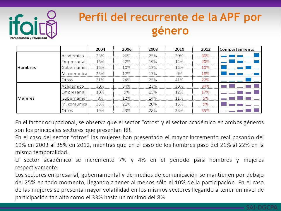 SAI-DGCPA Perfil del recurrente de la APF por género En el factor ocupacional, se observa que el sector otros y el sector académico en ambos géneros son los principales sectores que presentan RR.