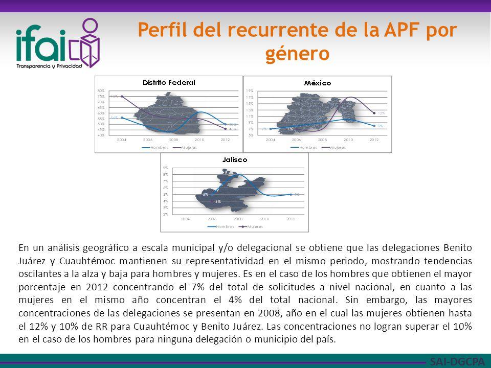 SAI-DGCPA Perfil del recurrente de la APF por género En un análisis geográfico a escala municipal y/o delegacional se obtiene que las delegaciones Benito Juárez y Cuauhtémoc mantienen su representatividad en el mismo periodo, mostrando tendencias oscilantes a la alza y baja para hombres y mujeres.