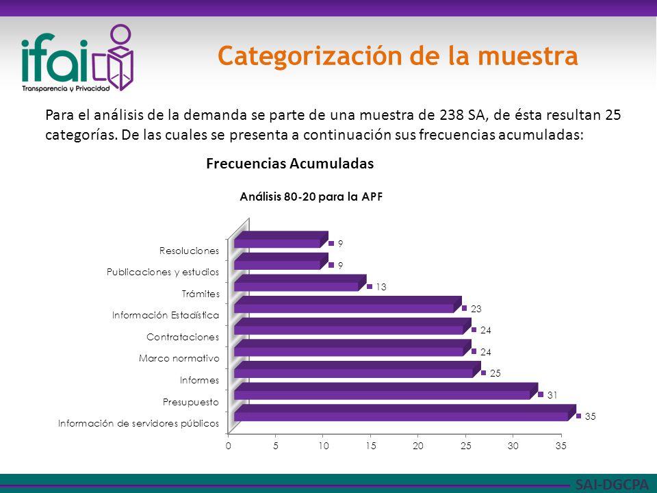 SAI-DGCPA Categorización de la muestra Para el análisis de la demanda se parte de una muestra de 238 SA, de ésta resultan 25 categorías.
