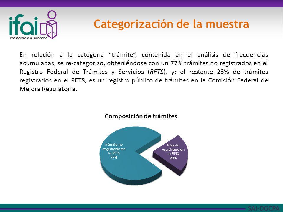 SAI-DGCPA Categorización de la muestra En relación a la categoría trámite, contenida en el análisis de frecuencias acumuladas, se re-categorizo, obteniéndose con un 77% trámites no registrados en el Registro Federal de Trámites y Servicios (RFTS), y; el restante 23% de trámites registrados en el RFTS, es un registro público de trámites en la Comisión Federal de Mejora Regulatoria.