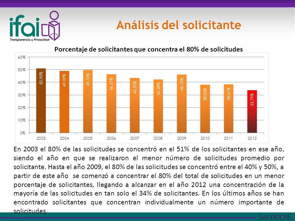 SAI-DGCPA Análisis del solicitante Porcentaje de solicitantes que concentra el 80% de solicitudes En 2003 el 80% de las solicitudes se concentró en el 51% de los solicitantes en ese año, siendo el año en que se realizaron el menor número de solicitudes promedio por solicitante.