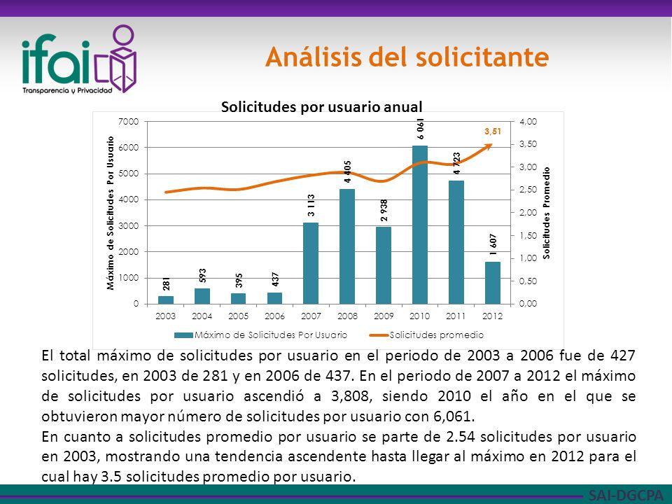 SAI-DGCPA Análisis del solicitante El total máximo de solicitudes por usuario en el periodo de 2003 a 2006 fue de 427 solicitudes, en 2003 de 281 y en 2006 de 437.