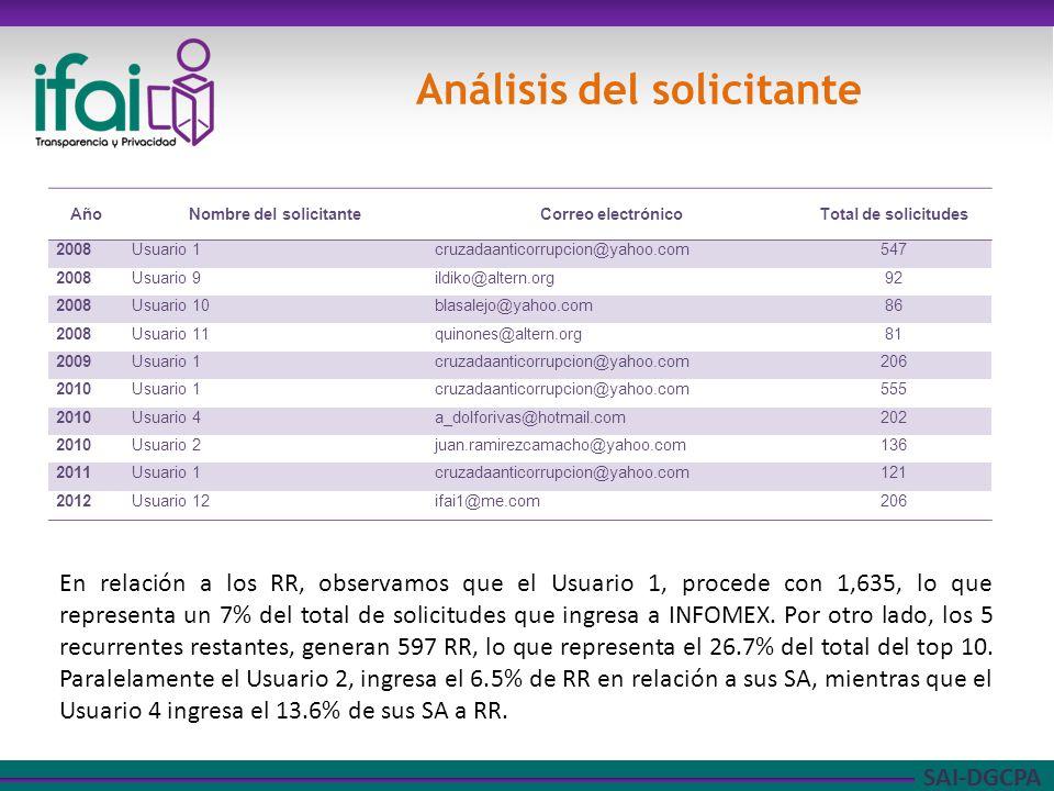 SAI-DGCPA Análisis del solicitante En relación a los RR, observamos que el Usuario 1, procede con 1,635, lo que representa un 7% del total de solicitudes que ingresa a INFOMEX.