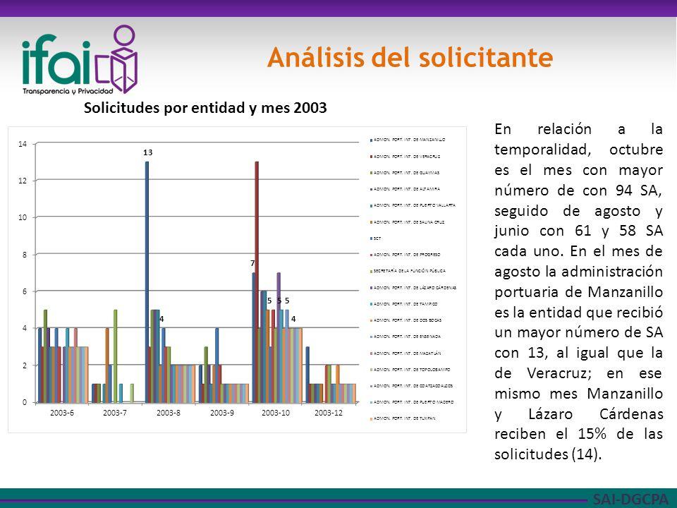SAI-DGCPA Análisis del solicitante En relación a la temporalidad, octubre es el mes con mayor número de con 94 SA, seguido de agosto y junio con 61 y 58 SA cada uno.