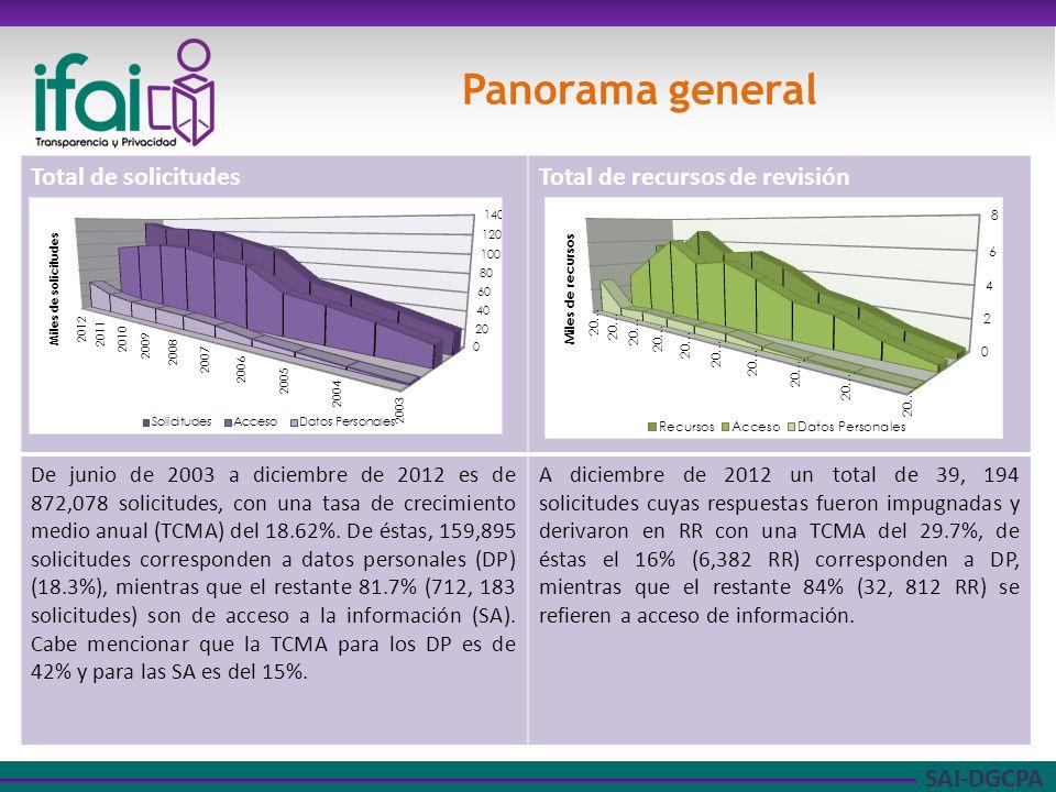 SAI-DGCPA Panorama general Total de solicitudesTotal de recursos de revisión De junio de 2003 a diciembre de 2012 es de 872,078 solicitudes, con una tasa de crecimiento medio anual (TCMA) del 18.62%.