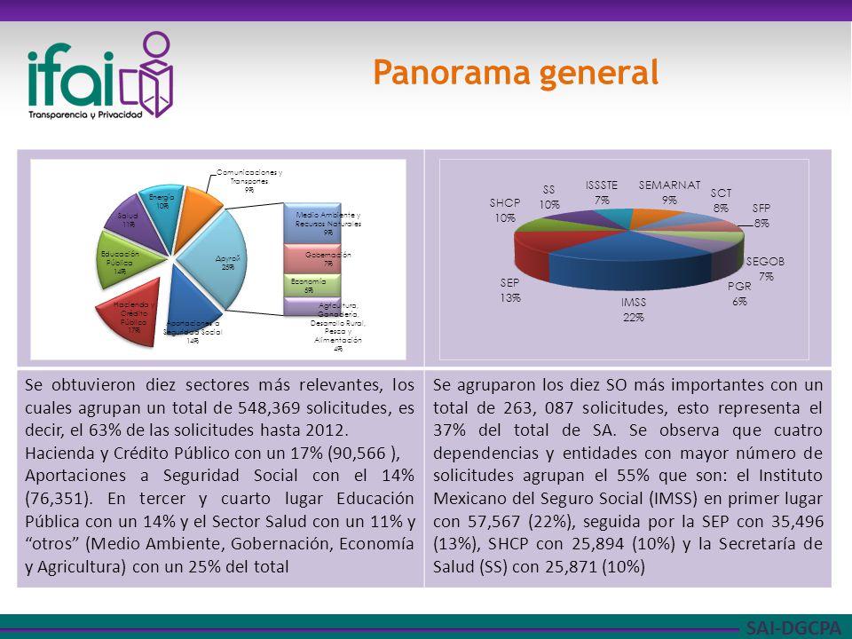 SAI-DGCPA Se obtuvieron diez sectores más relevantes, los cuales agrupan un total de 548,369 solicitudes, es decir, el 63% de las solicitudes hasta 2012.