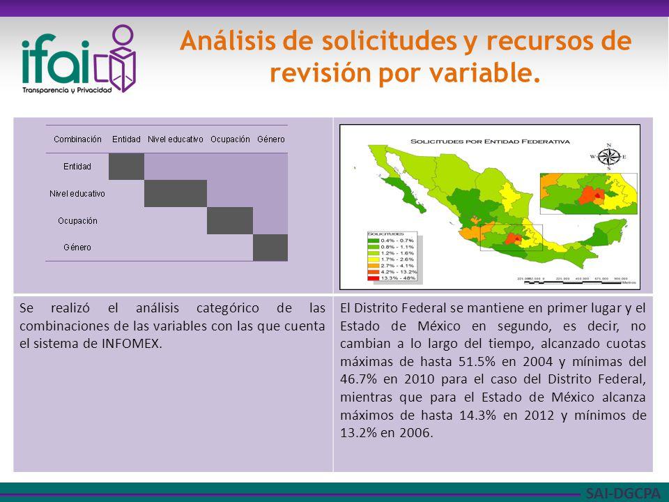 SAI-DGCPA Solicitudes de acceso Jalisco permanece a lo largo de los periodos de estudio, con porcentajes que van del 1.7% al 7.5%,.