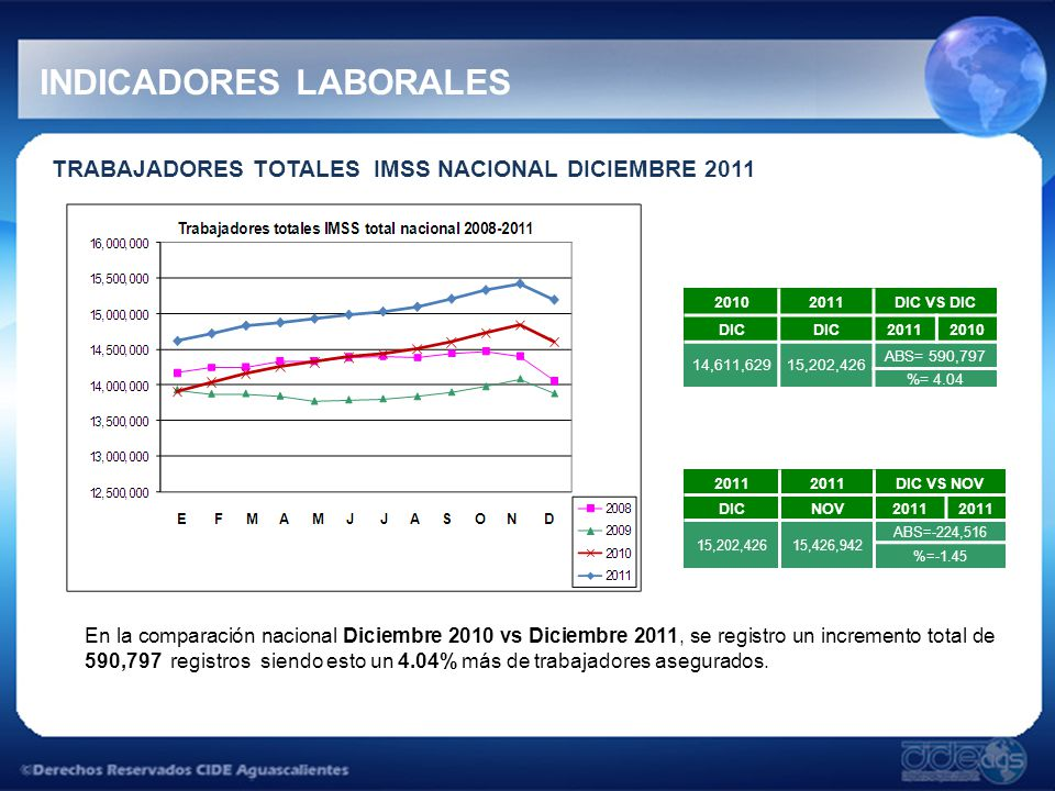 INDICADORES LABORALES TRABAJADORES TOTALES IMSS NACIONAL DICIEMBRE 2011 En la comparación nacional Diciembre 2010 vs Diciembre 2011, se registro un incremento total de 590,797 registros siendo esto un 4.04% más de trabajadores asegurados.