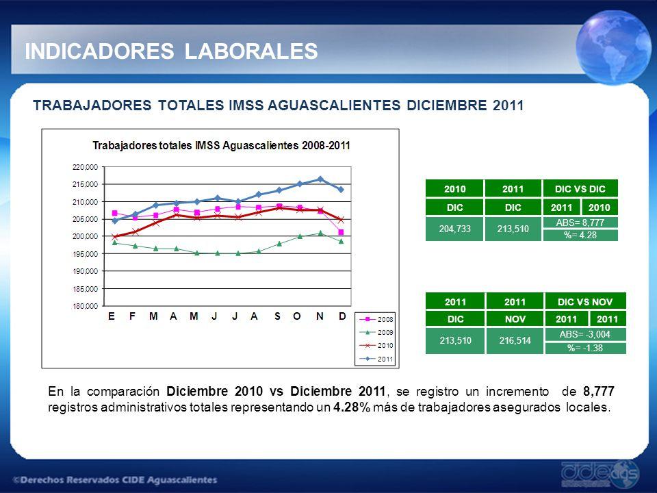 INDICADORES LABORALES TRABAJADORES TOTALES IMSS AGUASCALIENTES DICIEMBRE 2011 En la comparación Diciembre 2010 vs Diciembre 2011, se registro un incremento de 8,777 registros administrativos totales representando un 4.28% más de trabajadores asegurados locales.