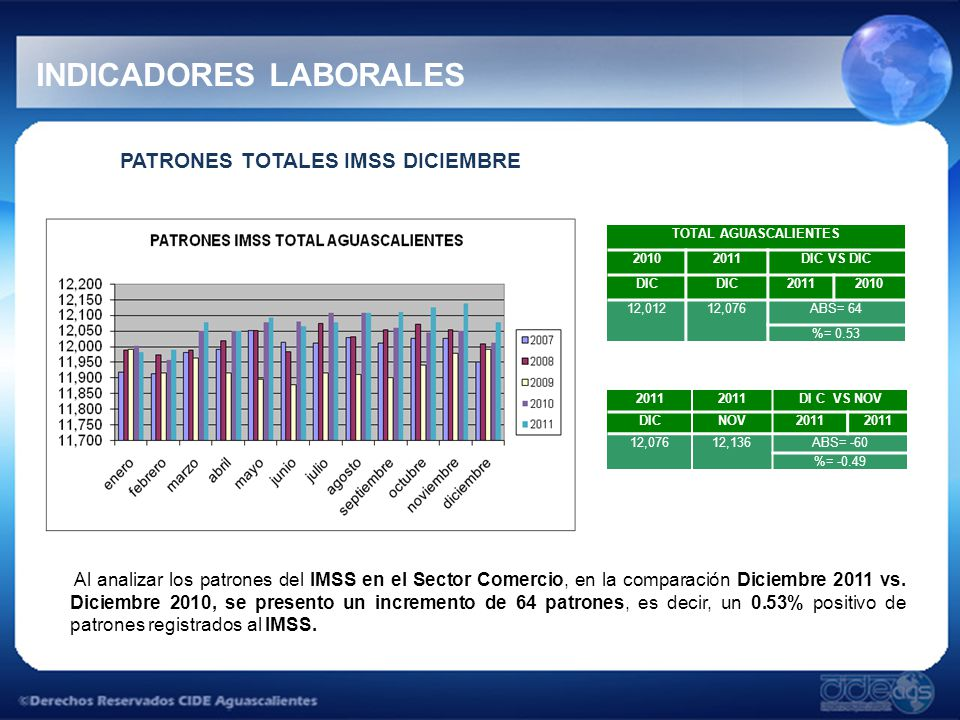 INDICADORES LABORALES PATRONES TOTALES IMSS DICIEMBRE Al analizar los patrones del IMSS en el Sector Comercio, en la comparación Diciembre 2011 vs.