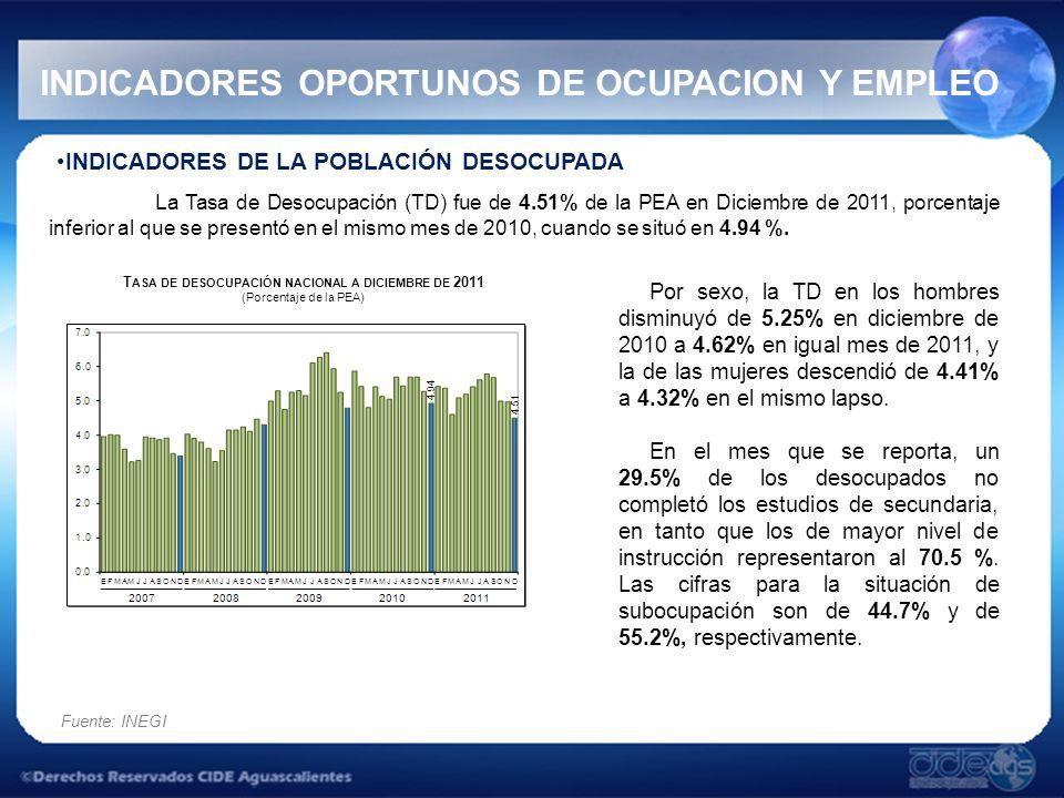 INDICADORES OPORTUNOS DE OCUPACION Y EMPLEO La Tasa de Desocupación (TD) fue de 4.51% de la PEA en Diciembre de 2011, porcentaje inferior al que se presentó en el mismo mes de 2010, cuando se situó en 4.94 %.