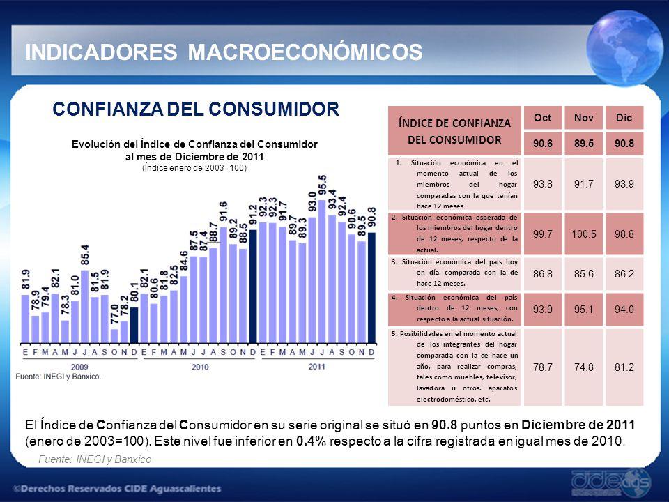 CONFIANZA DEL CONSUMIDOR ÍNDICE DE CONFIANZA DEL CONSUMIDOR OctNovDic 90.689.590.8 1.