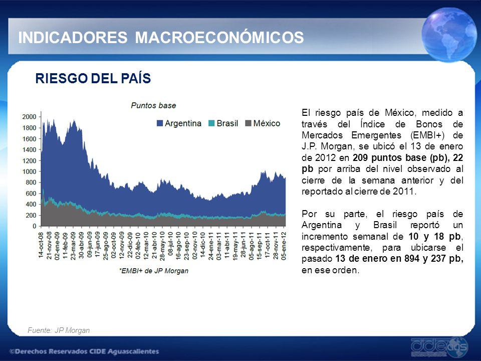 RIESGO DEL PAÍS El riesgo país de México, medido a través del Índice de Bonos de Mercados Emergentes (EMBI+) de J.P.