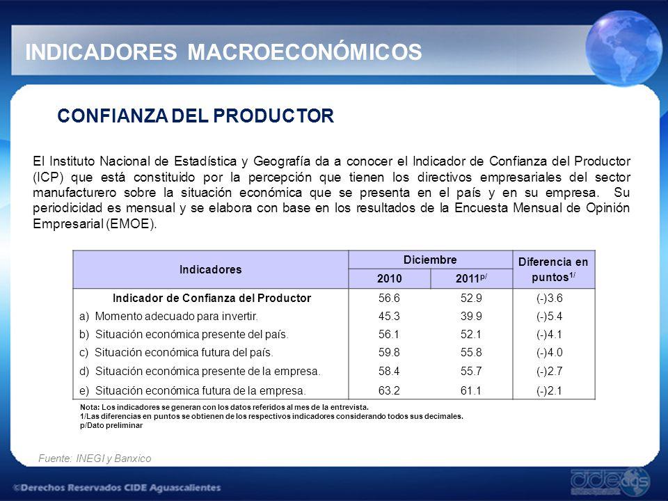 CONFIANZA DEL PRODUCTOR El Instituto Nacional de Estadística y Geografía da a conocer el Indicador de Confianza del Productor (ICP) que está constituido por la percepción que tienen los directivos empresariales del sector manufacturero sobre la situación económica que se presenta en el país y en su empresa.