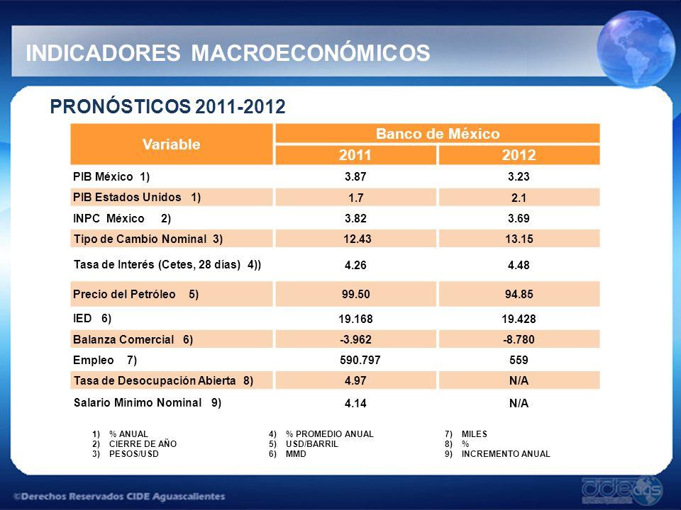 PRONÓSTICOS 2011-2012 INDICADORES MACROECONÓMICOS Variable Banco de México 20112012 PIB México 1) 3.873.23 PIB Estados Unidos 1) 1.72.1 INPC México 2) 3.823.69 Tipo de Cambio Nominal 3) 12.4313.15 Tasa de Interés (Cetes, 28 días) 4)) 4.264.48 Precio del Petróleo 5) 99.5094.85 IED 6) 19.16819.428 Balanza Comercial 6) -3.962-8.780 Empleo 7) 590.797559 Tasa de Desocupación Abierta 8) 4.97N/A Salario Mínimo Nominal 9) 4.14N/A 1)% ANUAL 2)CIERRE DE AÑO 3)PESOS/USD 4)% PROMEDIO ANUAL 5)USD/BARRIL 6)MMD 7)MILES 8)% 9)INCREMENTO ANUAL
