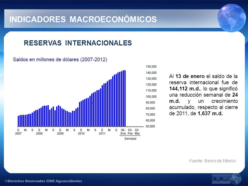 RESERVAS INTERNACIONALES Al 13 de enero el saldo de la reserva internacional fue de 144,112 m.d., lo que significó una reducción semanal de 24 m.d.