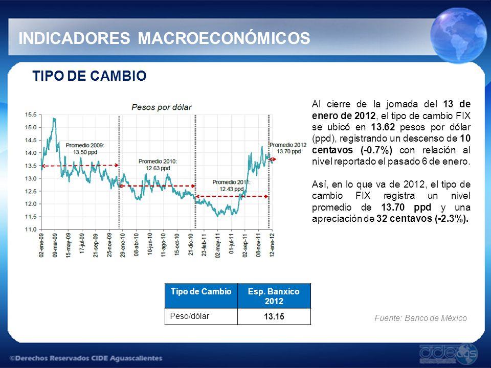 TASAS DE INTERÉS INDICADORES MACROECONÓMICOS En la segunda subasta de valores gubernamentales de 2012 realizada el pasado 10 de enero, la tasa de rendimiento de los Cetes a 28 y 91 días se contrajo 6 y 3 puntos bases (pb), en lo individual, con relación a la subasta anterior, al ubicarse en 4.26% y 4.47%, respectivamente.