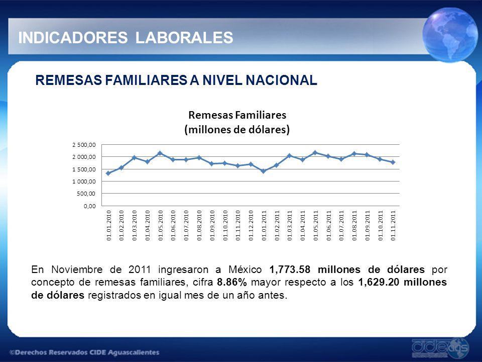 INDICADORES LABORALES REMESAS FAMILIARES A NIVEL NACIONAL En Noviembre de 2011 ingresaron a México 1,773.58 millones de dólares por concepto de remesas familiares, cifra 8.86% mayor respecto a los 1,629.20 millones de dólares registrados en igual mes de un año antes.