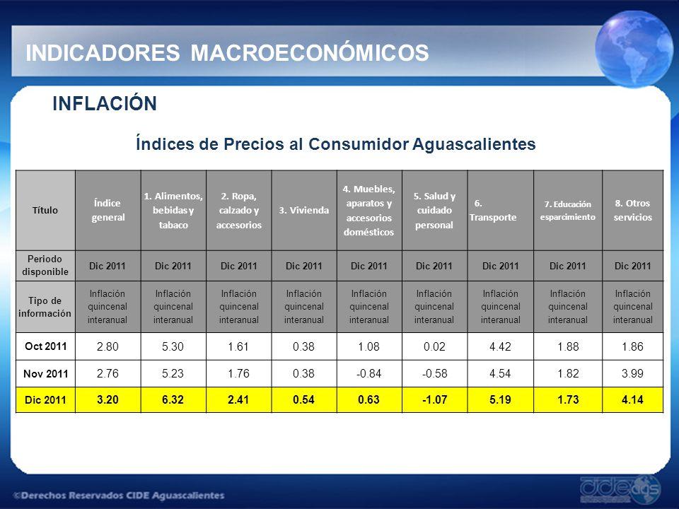 INFLACIÓN Índices de Precios al Consumidor Aguascalientes Título Índice general 1.
