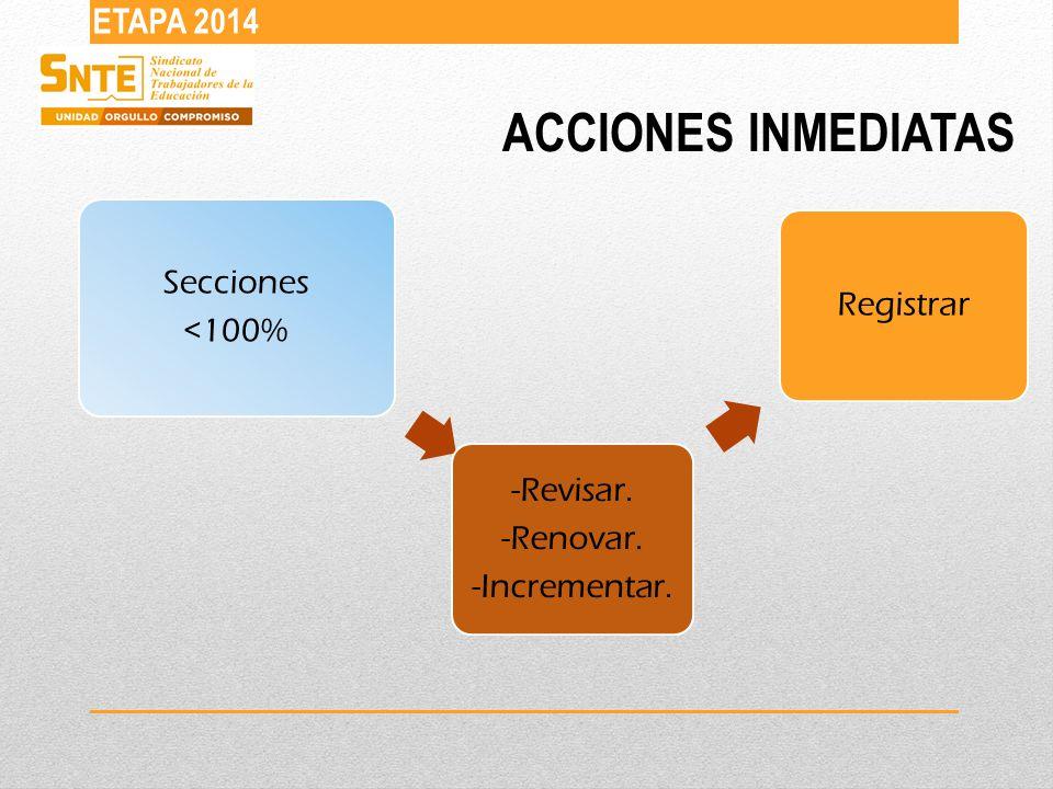ACCIONES INMEDIATAS ETAPA 2014 Secciones <100% -Revisar. -Renovar. -Incrementar. Registrar