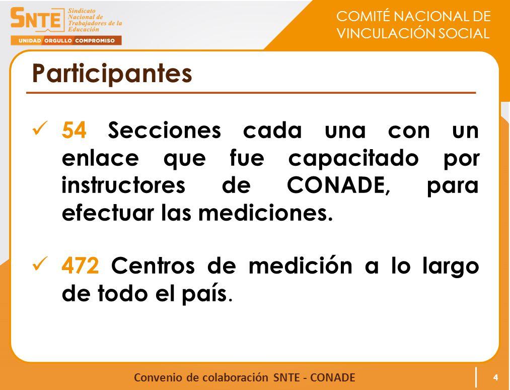 COMITÉ NACIONAL DE VINCULACIÓN SOCIAL Convenio de colaboración SNTE - CONADE Participantes 54 Secciones cada una con un enlace que fue capacitado por instructores de CONADE, para efectuar las mediciones.