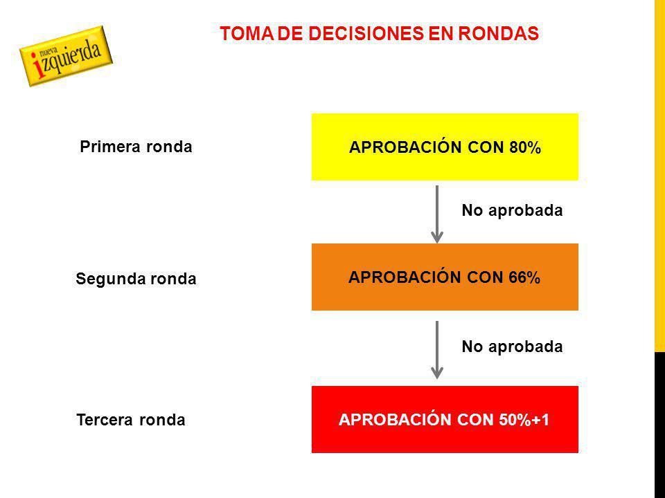 TOMA DE DECISIONES EN RONDAS APROBACIÓN CON 80% APROBACIÓN CON 66% APROBACIÓN CON 50%+1 Primera ronda Segunda ronda Tercera ronda No aprobada