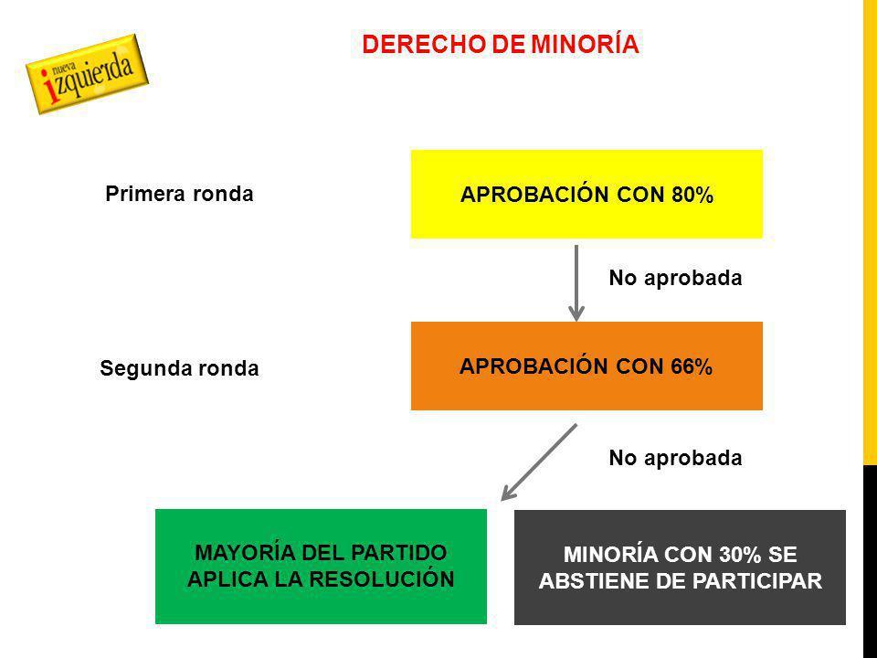 DERECHO DE MINORÍA APROBACIÓN CON 80% APROBACIÓN CON 66% MINORÍA CON 30% SE ABSTIENE DE PARTICIPAR Primera ronda Segunda ronda No aprobada MAYORÍA DEL PARTIDO APLICA LA RESOLUCIÓN