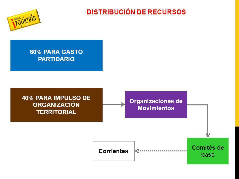 DISTRIBUCIÓN DE RECURSOS 60% PARA GASTO PARTIDARIO 40% PARA IMPULSO DE ORGANIZACIÓN TERRITORIAL Organizaciones de Movimientos Comités de base Corrientes