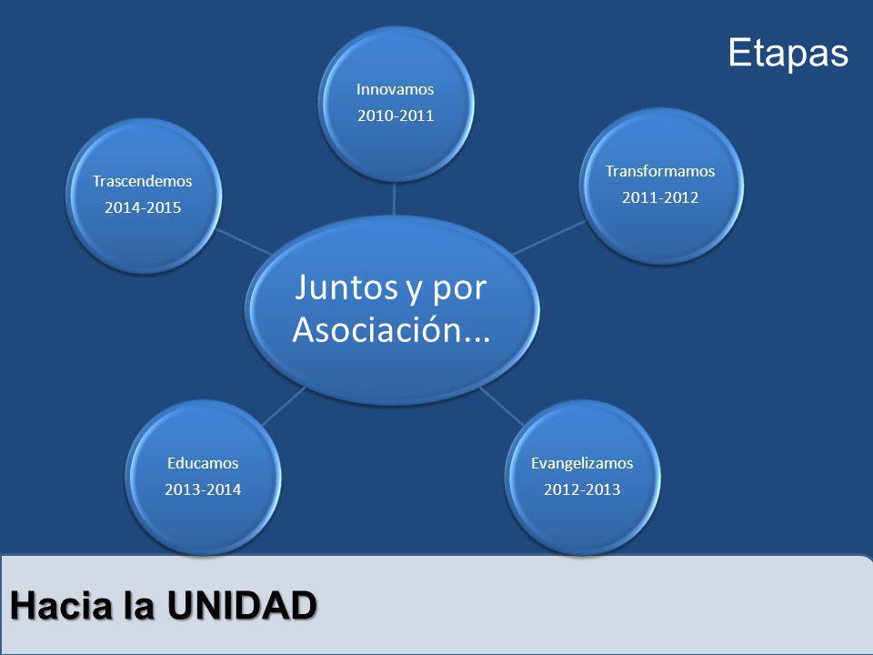 Hacia la UNIDAD Juntos y por Asociación... Innovamos 2010-2011 Transformamos 2011-2012 Evangelizamos 2012-2013 Educamos 2013-2014 Trascendemos 2014-20