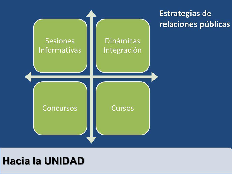 Hacia la UNIDAD Sesiones Informativas Dinámicas Integración ConcursosCursos Estrategias de relaciones públicas