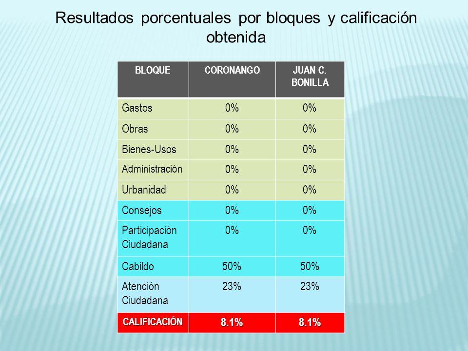 BLOQUECORONANGOJUAN C. BONILLA Gastos0% Obras0% Bienes-Usos0% Administración 0% Urbanidad0% Consejos0% Participación Ciudadana 0% Cabildo50% Atención
