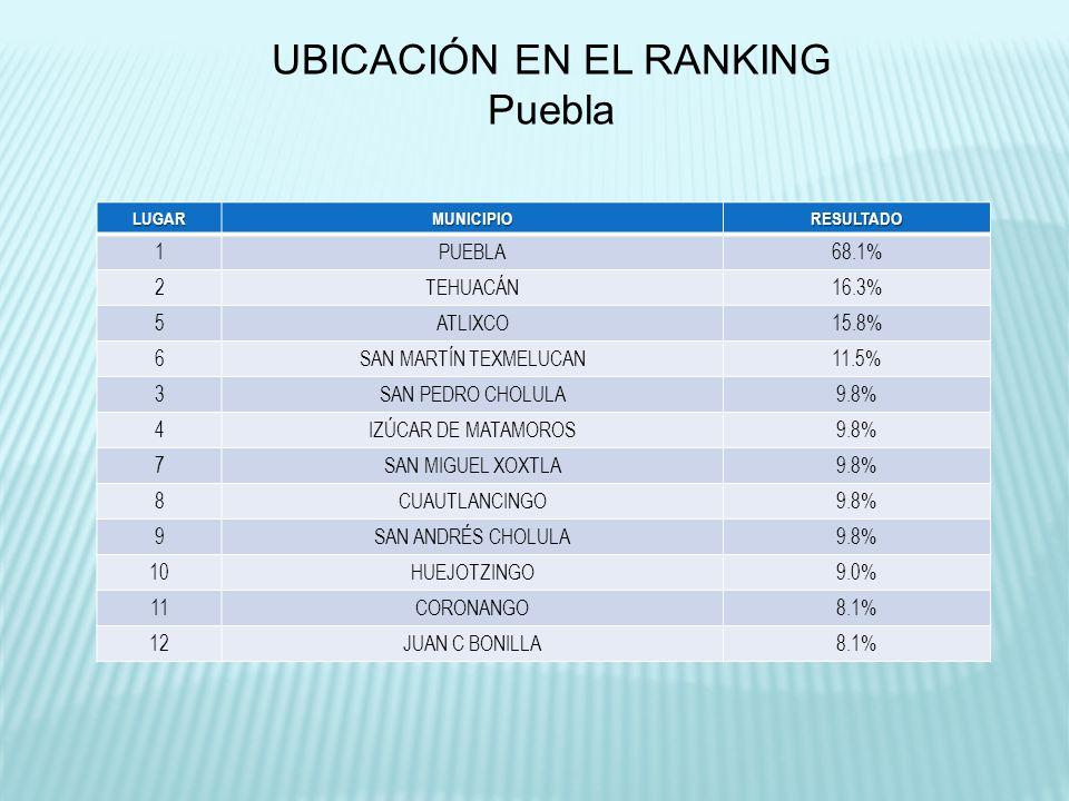 UBICACIÓN EN EL RANKING Puebla LUGARMUNICIPIORESULTADO 1PUEBLA68.1% 2TEHUACÁN16.3% 5ATLIXCO15.8% 6SAN MARTÍN TEXMELUCAN11.5% 3SAN PEDRO CHOLULA9.8% 4IZÚCAR DE MATAMOROS9.8% 7SAN MIGUEL XOXTLA9.8% 8CUAUTLANCINGO9.8% 9SAN ANDRÉS CHOLULA9.8% 10HUEJOTZINGO9.0% 11CORONANGO8.1% 12JUAN C BONILLA8.1%