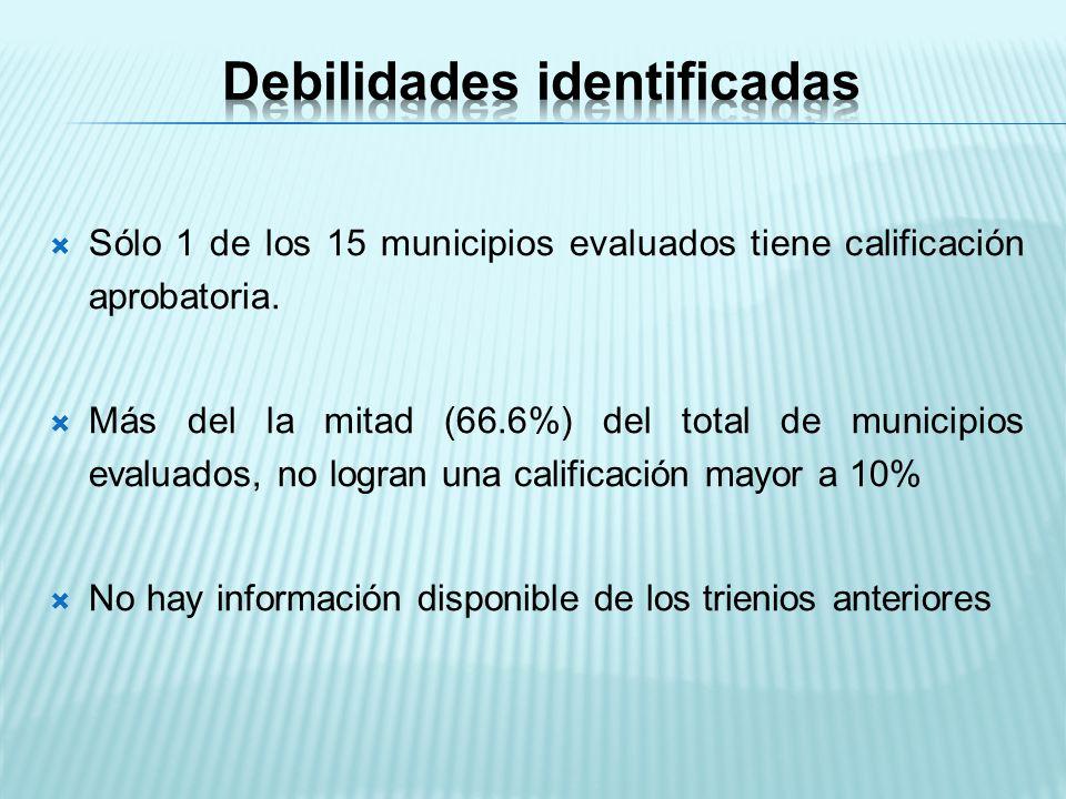 Sólo 1 de los 15 municipios evaluados tiene calificación aprobatoria.