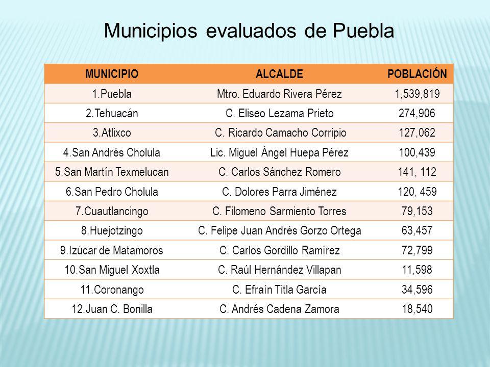 Población estado de Puebla: 5,779,829 habitantes (INEGI-2010) Total de población de los Municipios evaluados: 2,543,511 habitantes Cobertura de la Evaluación PORCENTAJE DE LA POBLACIÓN QUE HABITA EN LOS MUNICIPIOS EVALUADOS EN PUEBLA: 44%