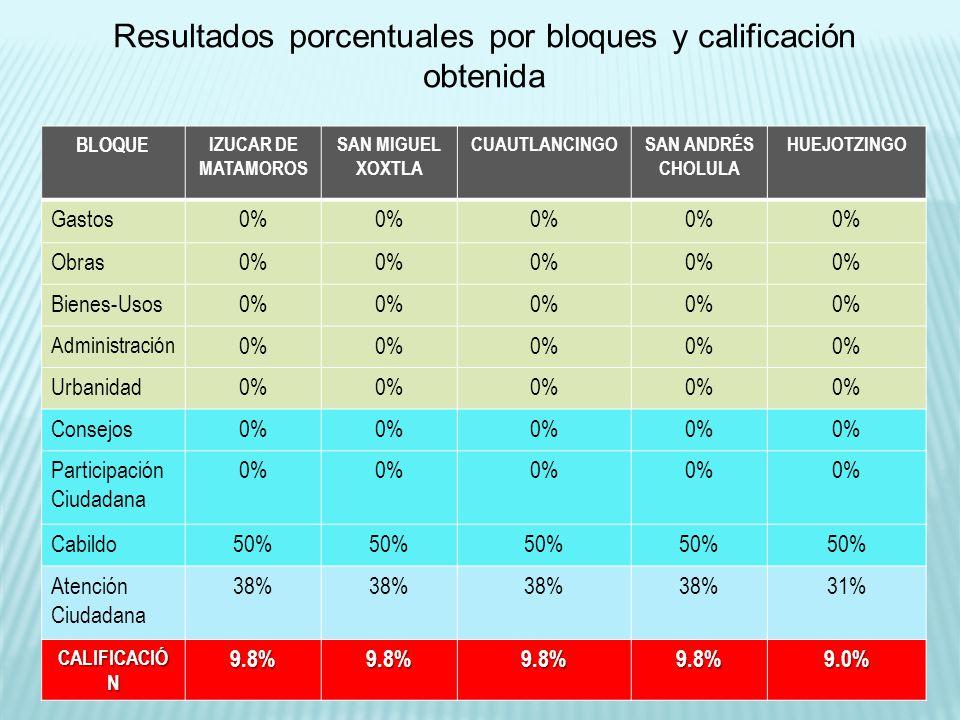 BLOQUE IZUCAR DE MATAMOROS SAN MIGUEL XOXTLA CUAUTLANCINGOSAN ANDRÉS CHOLULA HUEJOTZINGO Gastos0% Obras0% Bienes-Usos0% Administración 0% Urbanidad0% Consejos0% Participación Ciudadana 0% Cabildo50% Atención Ciudadana 38% 31% CALIFICACIÓ N 9.8%9.8%9.8%9.8%9.0% Resultados porcentuales por bloques y calificación obtenida
