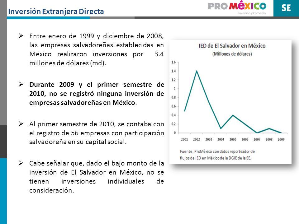 Entre las empresas salvadoreñas con inversiones en México se encuentran: Transportes Aéreos del Continente Americano (TACA), a través de la adquisición de acciones de la línea aérea Volaris, Industrias Consolidadas, S.A.