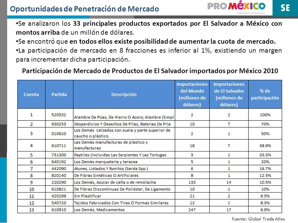 Oportunidades de Penetración de Mercado Fuente: Global Trade Atlas Participación de Mercado de Productos de El Salvador importados por México 2010