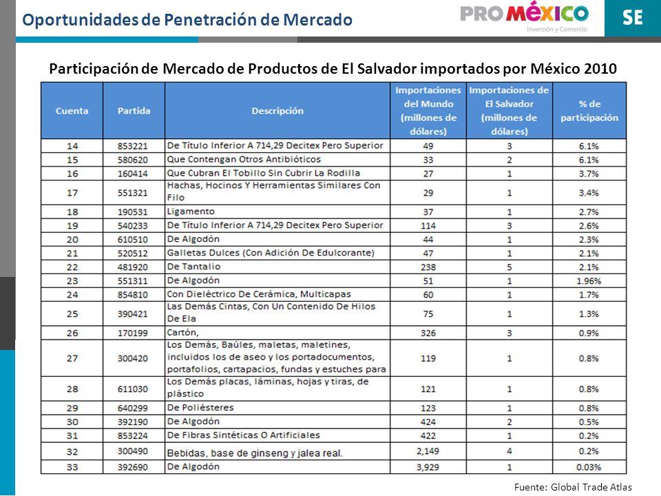 Oportunidades de Nuevas exportaciones Se analizaron las oportunidades de mercado en México para 427 productos (a 6 dígitos) exportados por El Salvador al Mundo por un monto arriba de un millón de dólares.